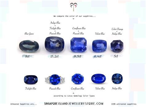 sapphire color blue sapphire color chart a buyer s guide to sapphire