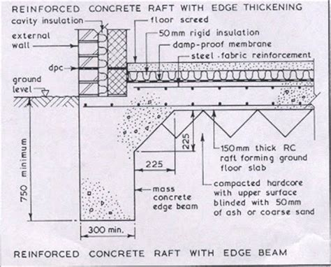 Design Application Of Raft Foundations Pdf Free | architectural guidance architectural presentation raft