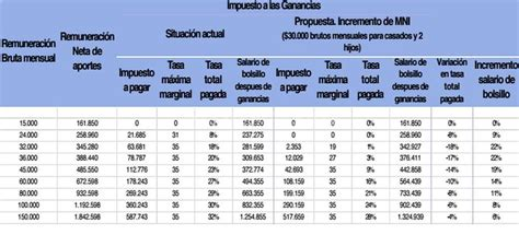 ganancias 2016 tabla ganancias tabla deducciones personales 2017 autos post