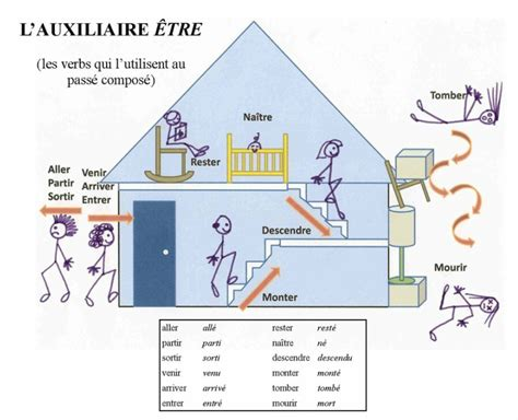 house of etre house of etre 28 images vandertr interactive lesson mme howard s pages verbes