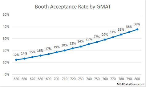 Of Chicago Mba Class Profile Gpa by Booth Admissions Rate Analysis Mba Data Guru