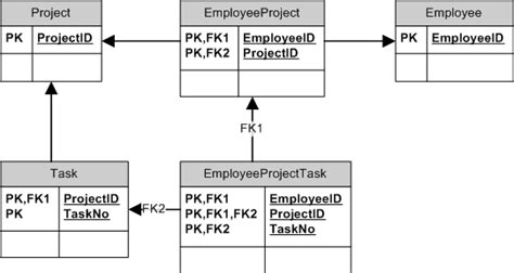 how to make er diagram for a project entity framework er diagram project task and employee