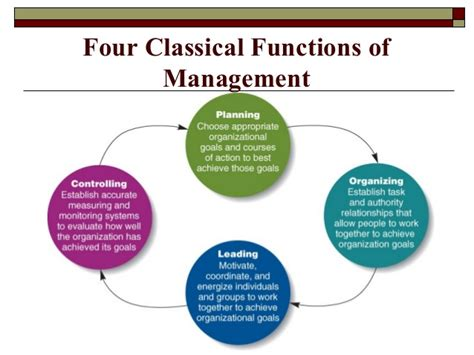 Four Functions Of Management Essay by Management Sciences