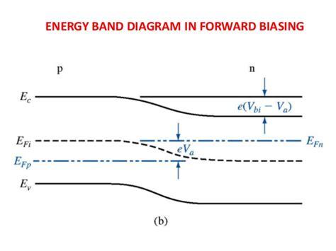 pn junction band diagram pn junction energy diagram in equilibrium band bipolar