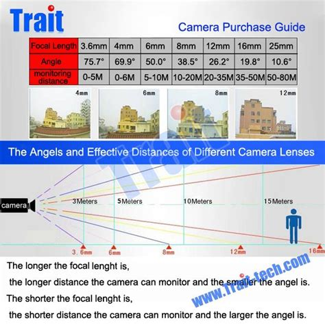 len installieren cctv lens distance angles and coverages