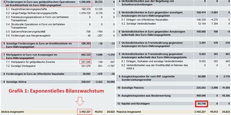 bilanz bank ezb bilanzsumme auf allzeithoch banken in notlage