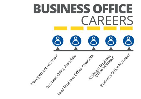 Carmax Business Office Associate by Carmax Business Office Careers