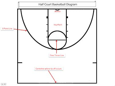 basketball court diagram labeled basketball court diagram with labels
