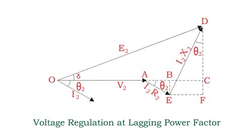 inductor voltage lag inductor power factor lagging 28 images for 0 8 power factor leading lagging when will be