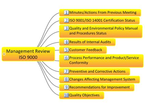 management review template mindgenius management review iso 9000 checklist mind map