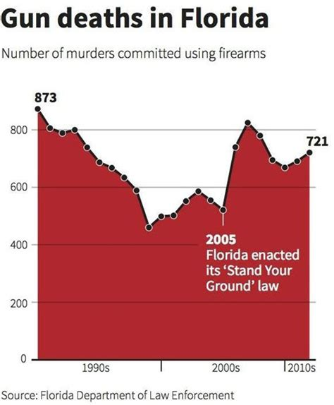 Stand Your Ground Law Oklahoma by Charles Apple Two Recent Infographic Fails You Ought To