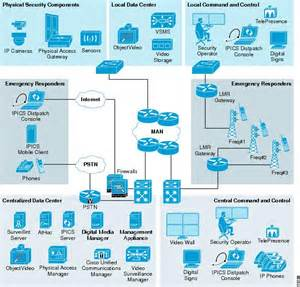 cisco map cisco security design guide remote operation