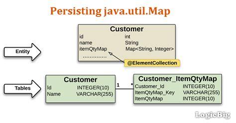 pattern in java logic jpa tutorials