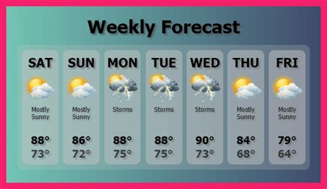 weather report template weather forecast template bio letter format