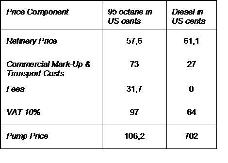 fuel prices lebanon energypedia.info