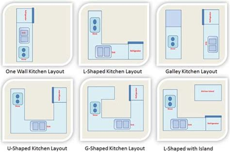 types of kitchen design kitchen layout gt kitchen design layout gt one wall kitchen layout galley kitchen layout u