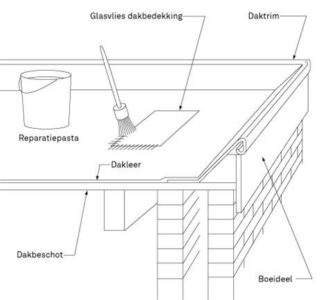 karwei blokhut lekkage plat dak repareren karwei