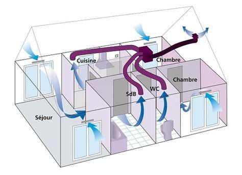 Entretien Vmc Simple Flux 4123 by Renouvellement De L Air Int 233 Rieur De Maison Container Vmc