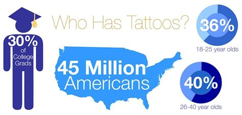 percentage of population with tattoos the market for removal enter removal market