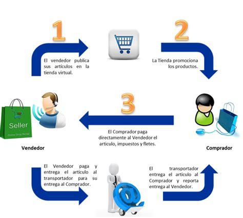 imagenes continuas html proceso logistico logistica empresarial