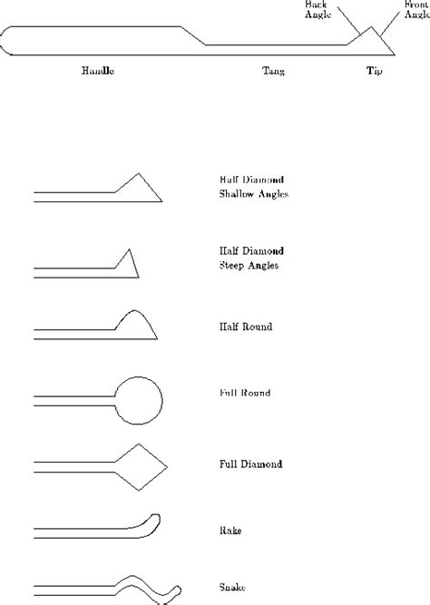 printable lock templates pin printable lockpick templates on