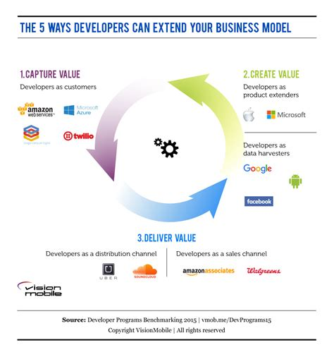 5 ways developers can extend your business model