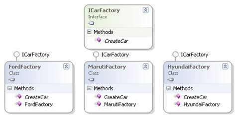 java pattern vs contains abstract factory pattern in java 171 free knitting patterns