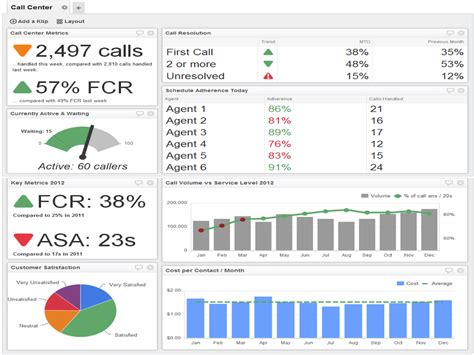kpi for call center template business dashboards bizleed