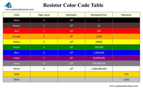 resistor color code all resistor color code and its value 28 images resistor color code chart electronics projects