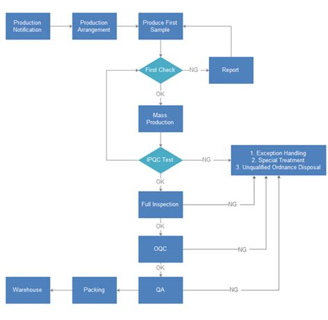 process of flowchart flow chart process selecting charts