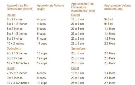 10 Inch Bundt Cake Equals - pan sizes joyofbaking