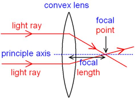 gcse physics what are ray diagrams? what is the focal