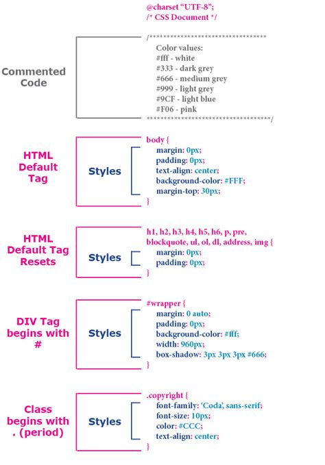html tutorial lessons html css tutorials box model