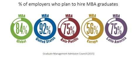 Bond Mba Requirements by Master Of Business Administration Master Of Project
