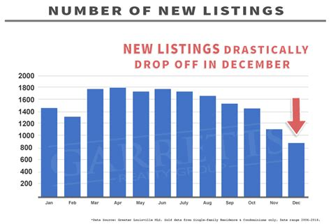 best time to list a house best time to buy a house in louisville ky case study
