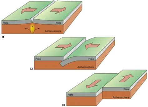 theory of plate tectonics | indian plate movement | pmf ias