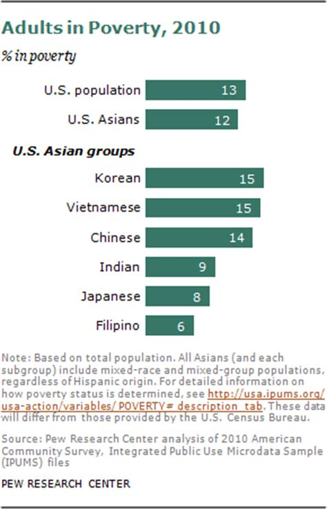 chapter 1: portrait of asian americans | pew research center