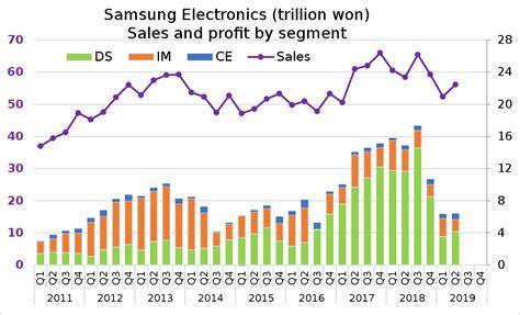 samsung electronics wikipedia