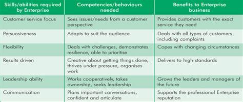 Sales Management Trainee Enterprise by Sales Management Study Pdf Reportthenews631 Web Fc2
