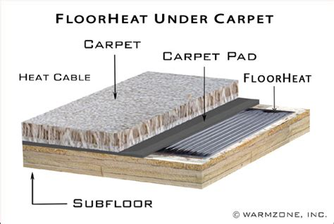 portable electric radiant floor heating for area rugs radiant heat rugs rugs ideas