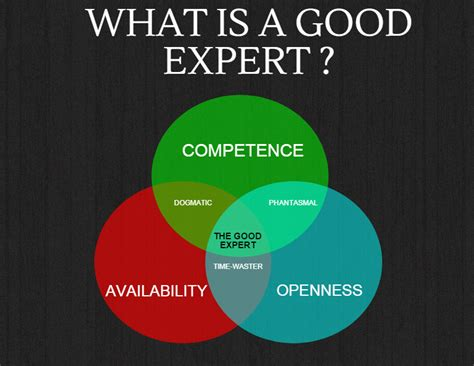 Questions About Experts You Must The Answers To 2 by Availability We Open Innovation