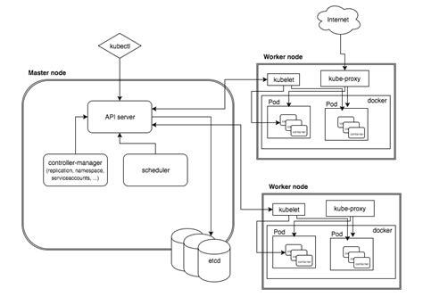 docker ghost tutorial kubernetes architecture archives programming tutorials