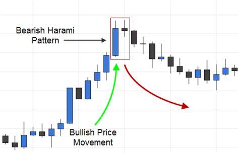 bearish pattern trading trading the bearish harami candlestick pattern fx day job