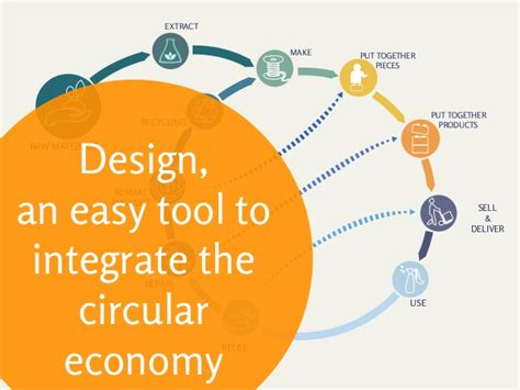 Circular Economy Mba by Design An Easy Tool To Integrate The Circular Economy