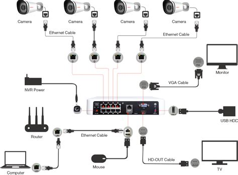 nvr wiring diagram wiring diagrams schematics