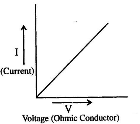 ohmic definition what is