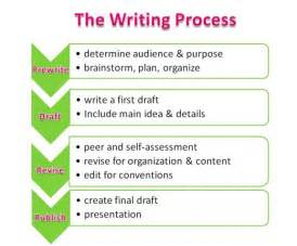 Writing Process Essay by Business Butler Stages Of Academic Writing Process
