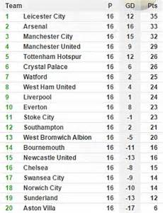 epl table now arsenal will win the premier league title leicester will