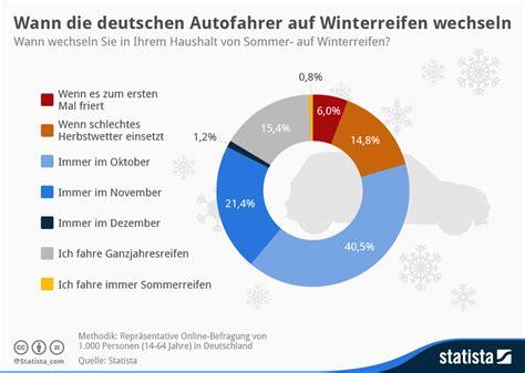 winterreifen wann wechseln infografik wann die deutschen autofahrer auf winterreifen