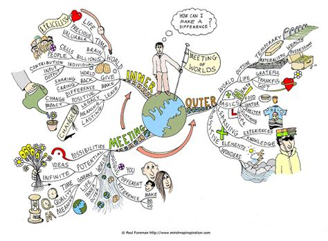 map my world meeting of worlds mind map